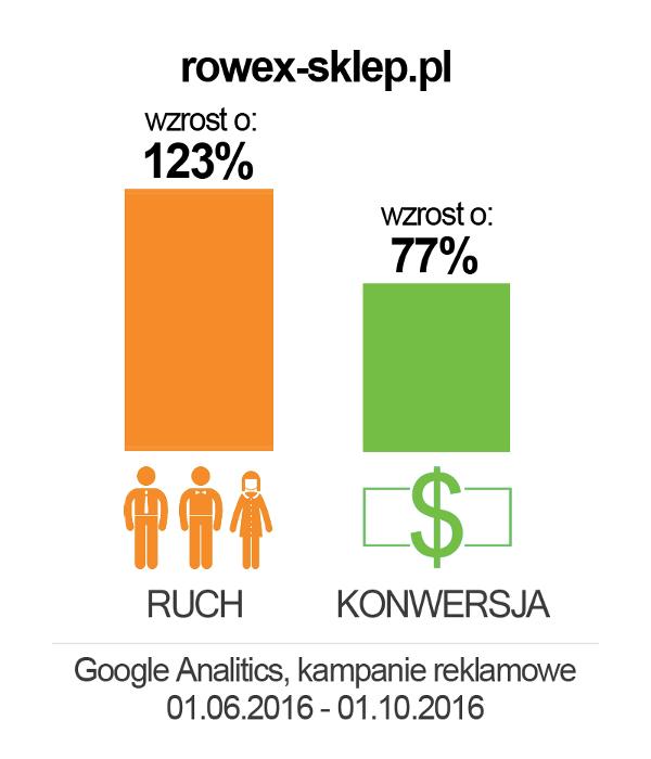 rowex_wykres