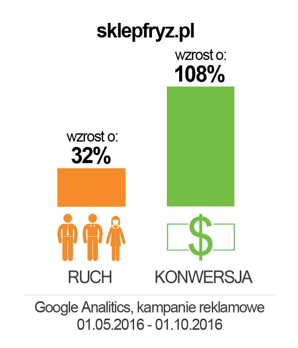 sklepfryz_wykres