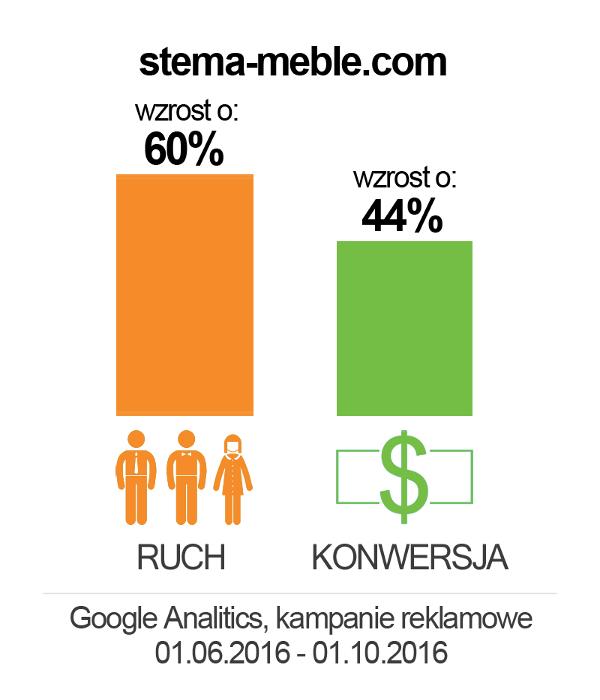 stema-meble_wykres