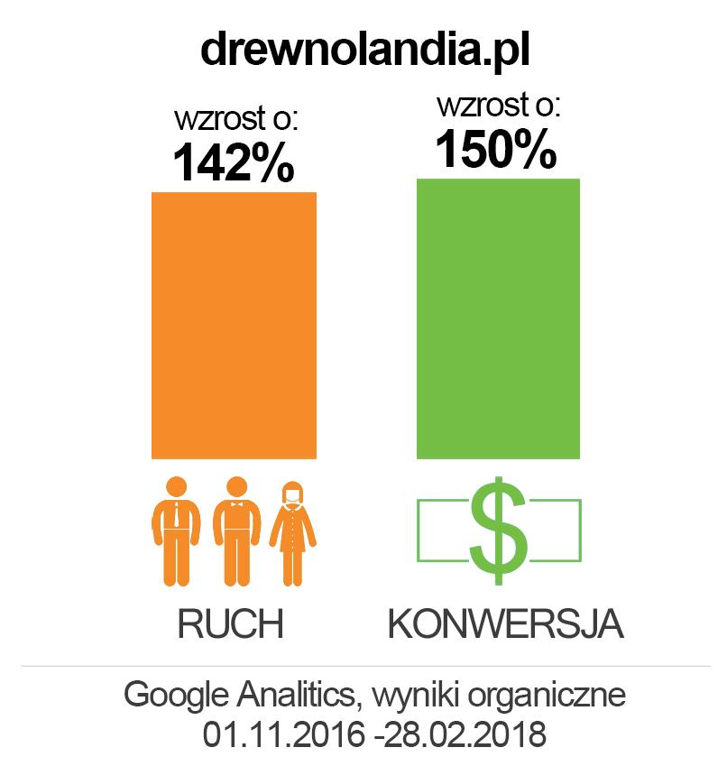 drewnolandia.pl