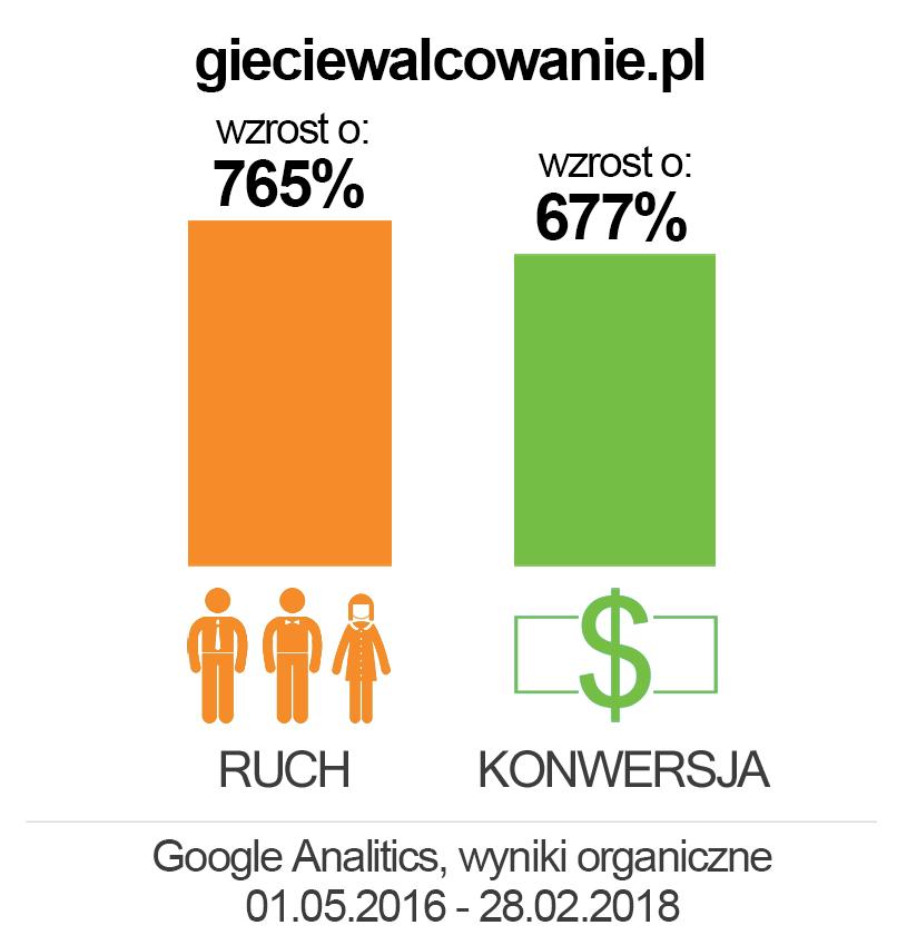 gieciewalcowanie.pl