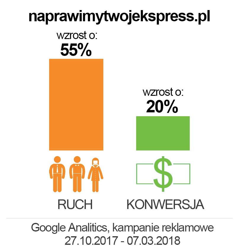naprawimytwojekspress.pl