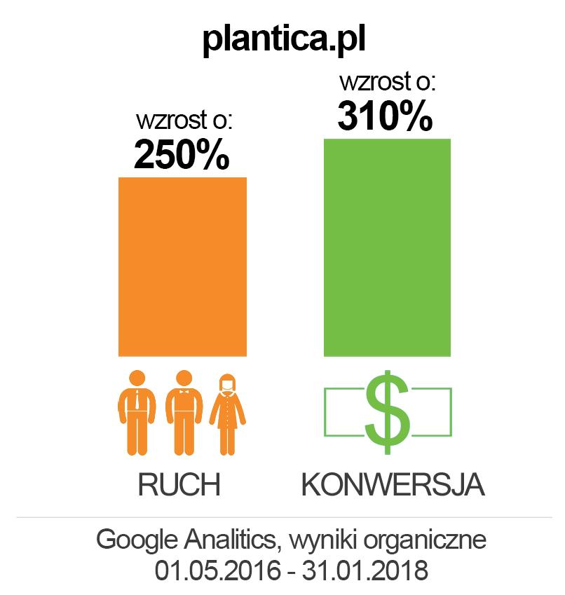 plantica