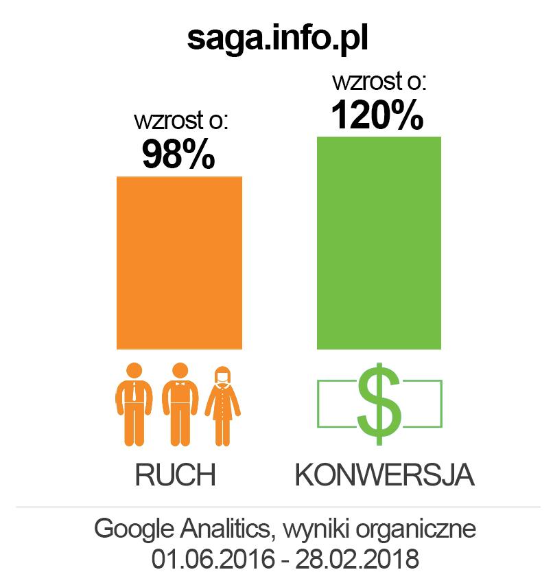 saga info