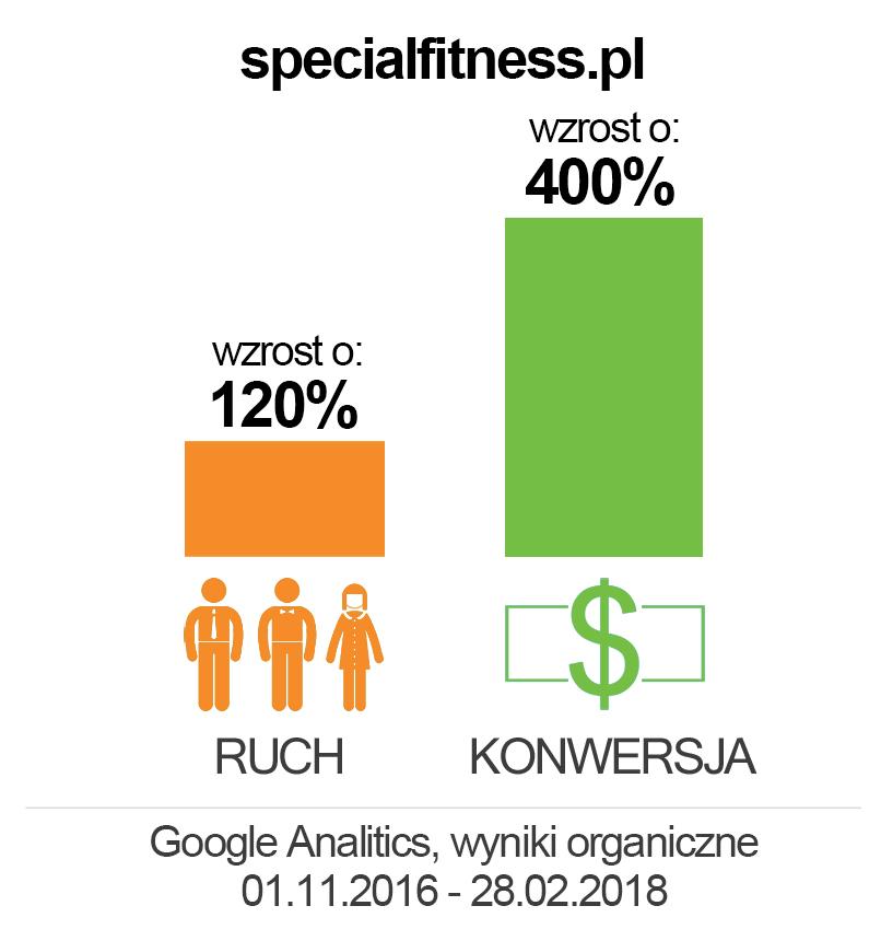 specjalfitness