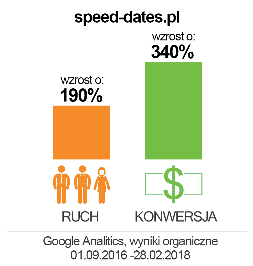 speed-dates.pl