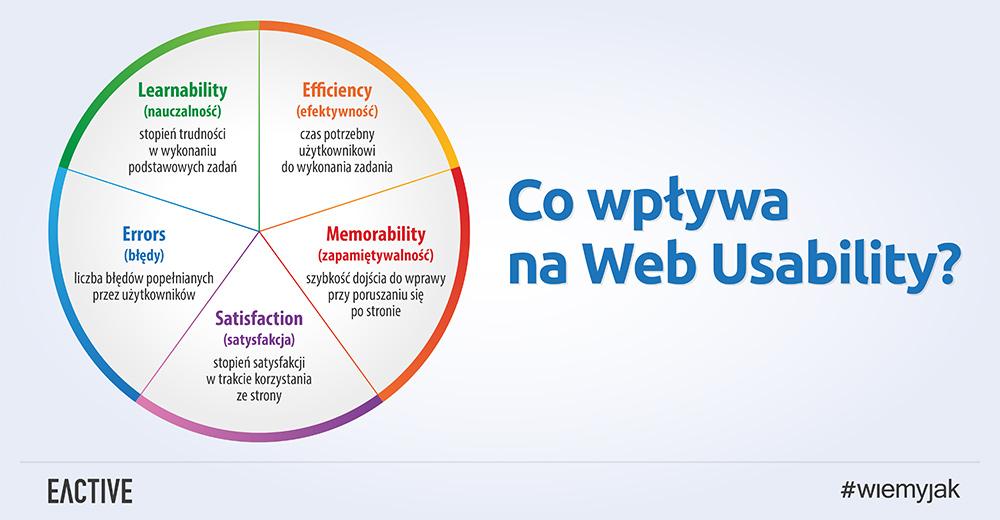 uzytecznosc strony www