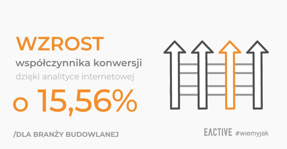 Jak zwiększyliśmy współczynnik konwersji o15,56% dla Ogroland.pl dzięki analityce internetowej?