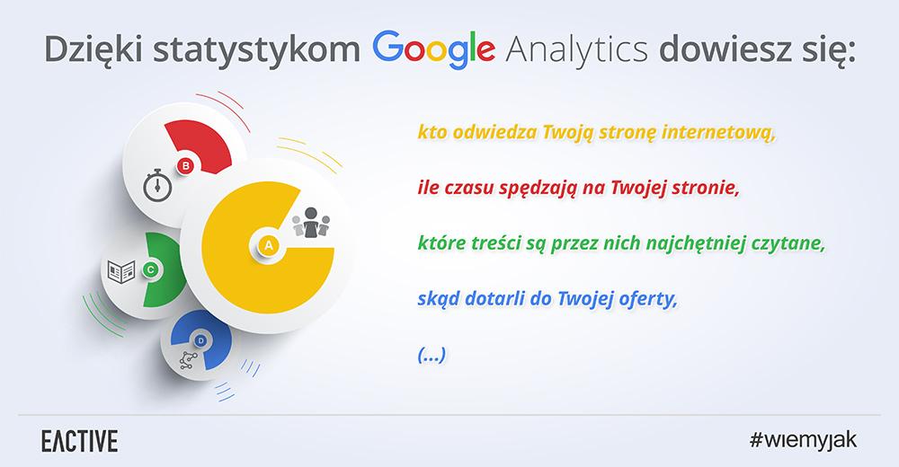 Statystyki Google Analytics - informacje