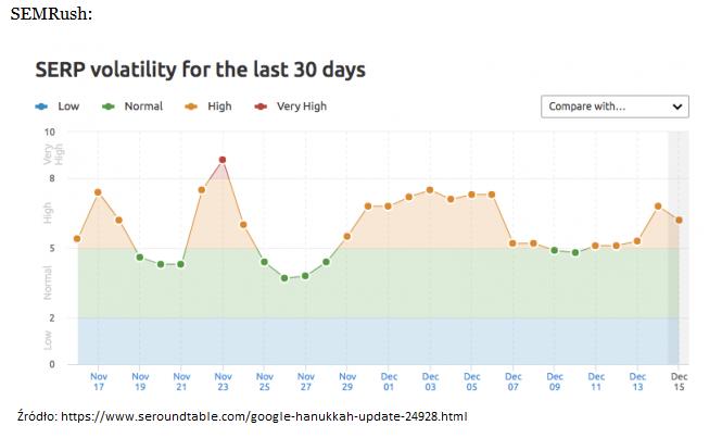wyniki zmian SERP wciągu 30 dni