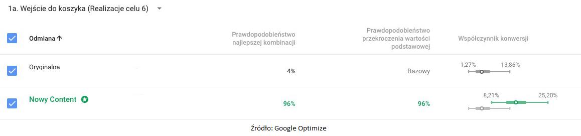 wyniki-z-google-optimize