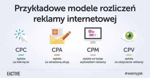 modele-rozliczeniowe-reklamy-zajawka