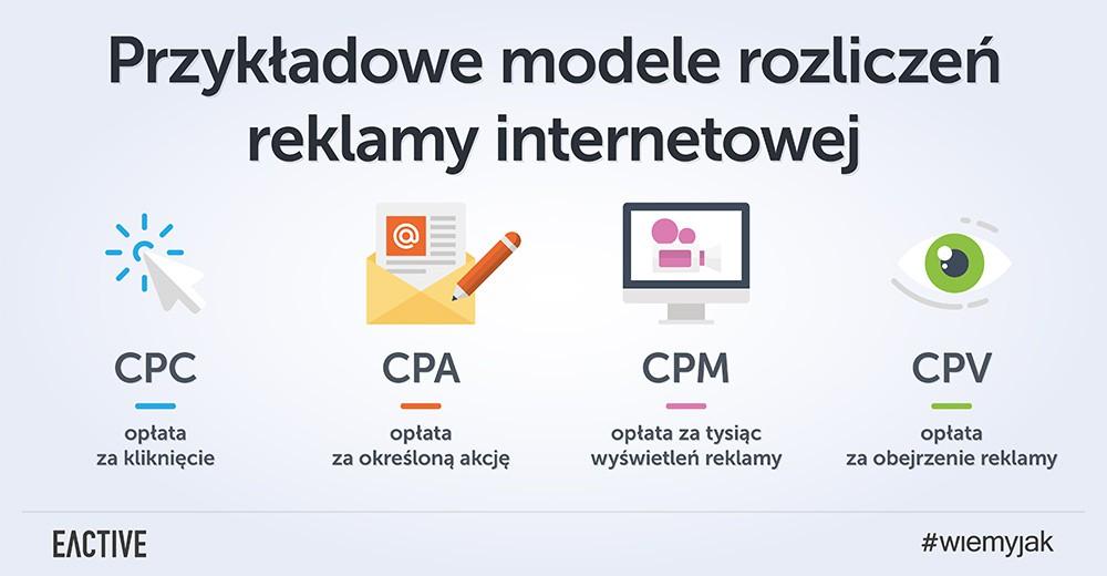 modele rozliczeń reklamy internetowej