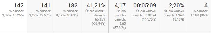wyniki-google-analytics2