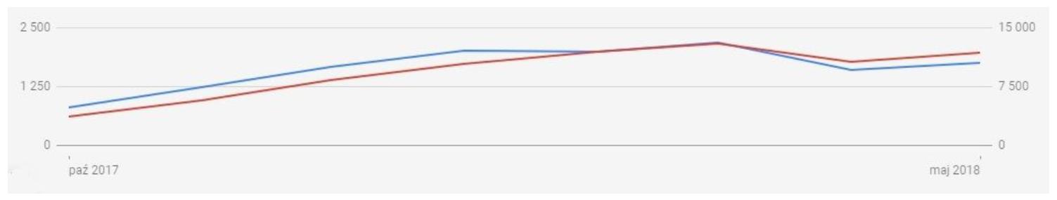 wykres - liczba kliknięć iwyświetleń