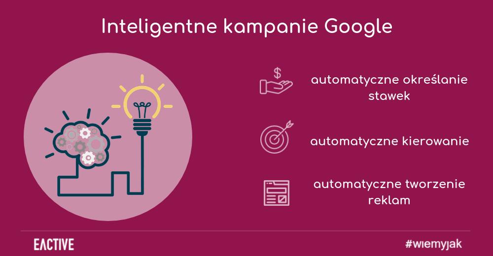 Inteligentne kampanie Google