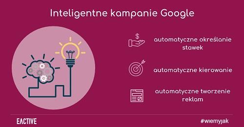 zajawka-Inteligentne-kampanie-Google