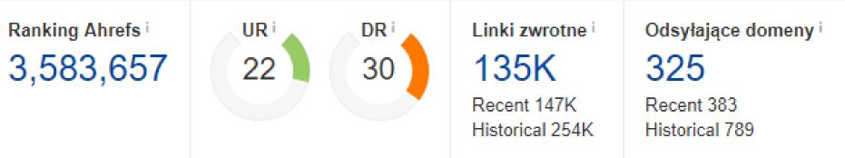 Profil linków - dane serwisu