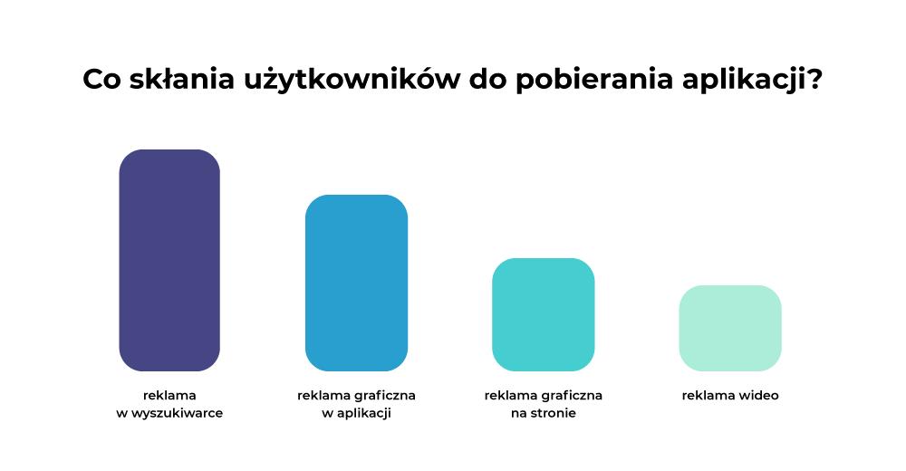 jak-reklamowac-aplikacje-mobilne(wykres)