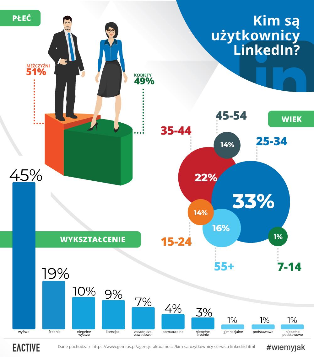 Kim są użytkownicy LinkedIn?