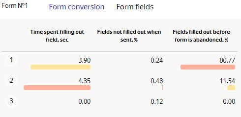 Wypełnianie pól formularza wg Yandex Metrica