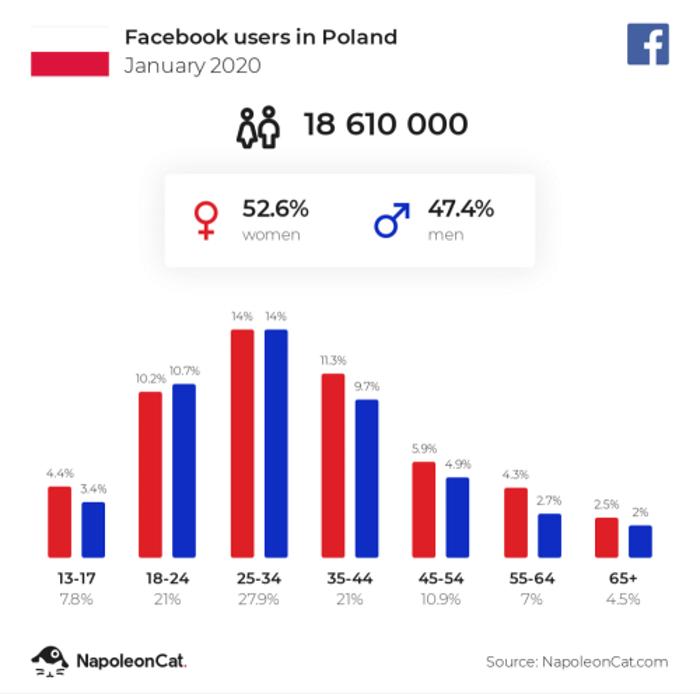 skuteczna-reklama-na-facebooku-infografika