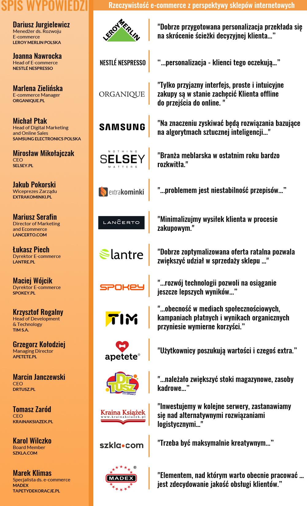 Spis wypowiedzi w publikacji Rzeczywistość e-commerce