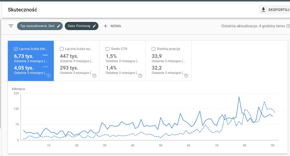 Kliknięcia wyników wyszukiwania cloveris