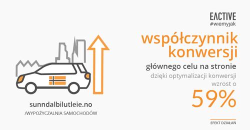 Efekty działań analityki internetowej iUX dla sunndalbilutleie.no