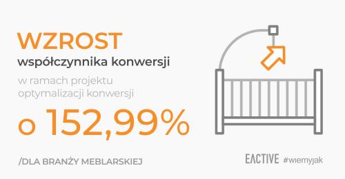 Jak zwiększyliśmy współczynnik konwersji dla babydeco.eu o267,5% wramach projektu optymalizacji konwersji?